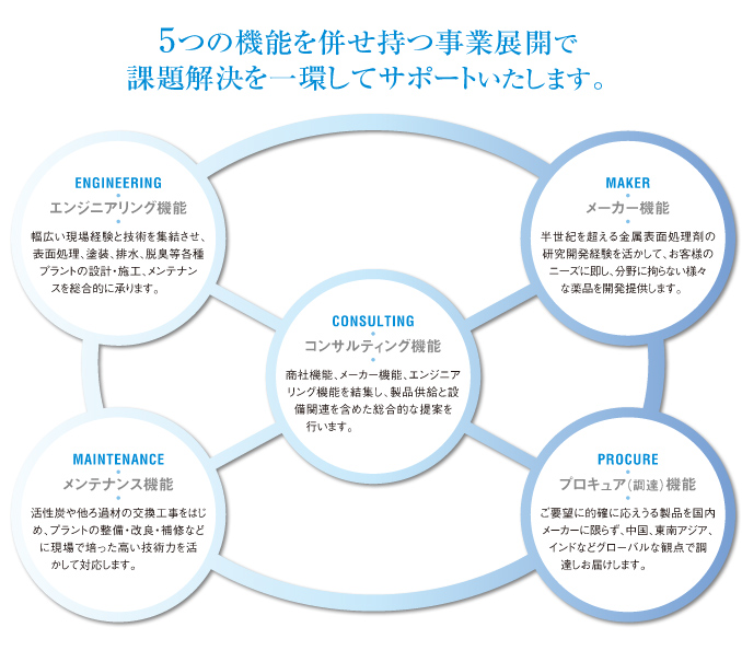 5つの機能を併せ持つ事業展開で課題解決を一貫してサポートいたします。